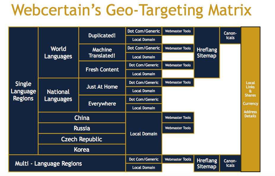 Webcertain GeoTargeting Mix