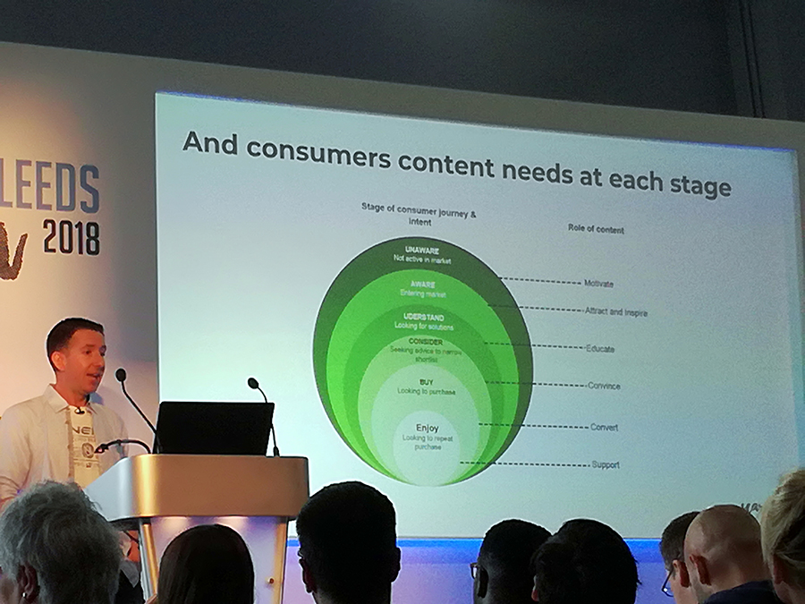 Consumer Content Needs